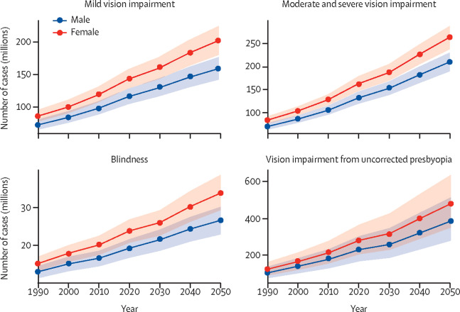 Graph indicating rates of blindness among women will increase at a greater rate than those for men over the next 50 years